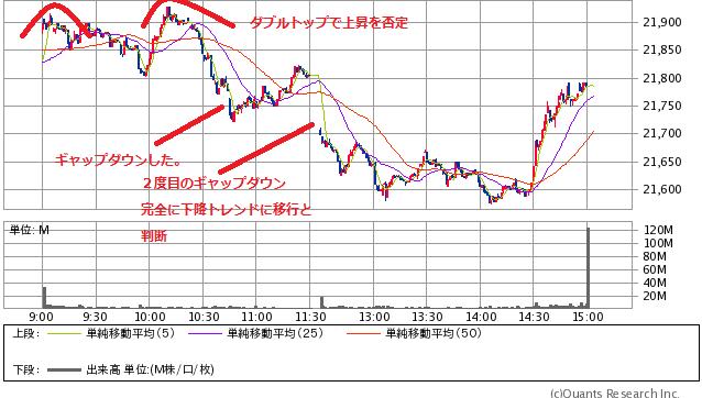 株価 1357